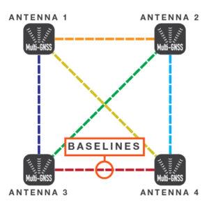 Quad-antenna design for extreme accuracy